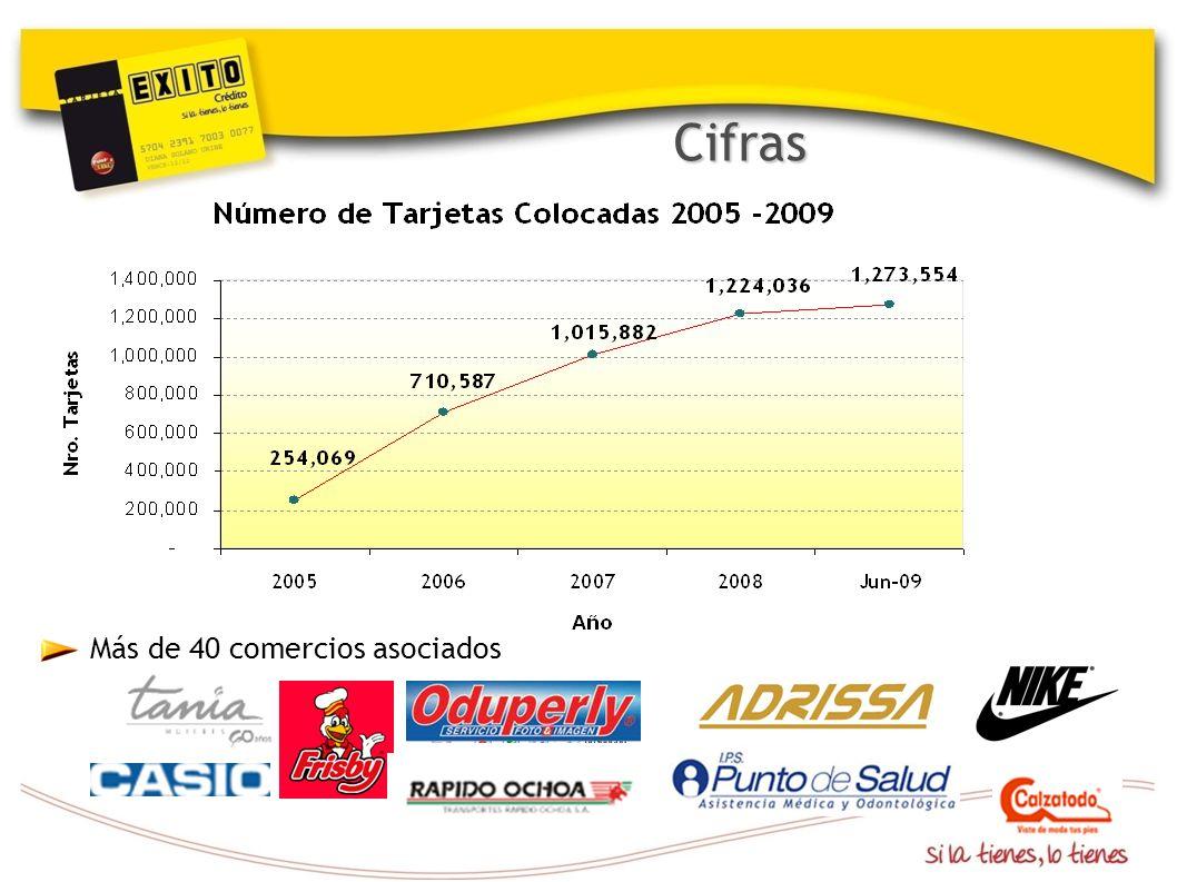 Más de 40 comercios asociados Cifras