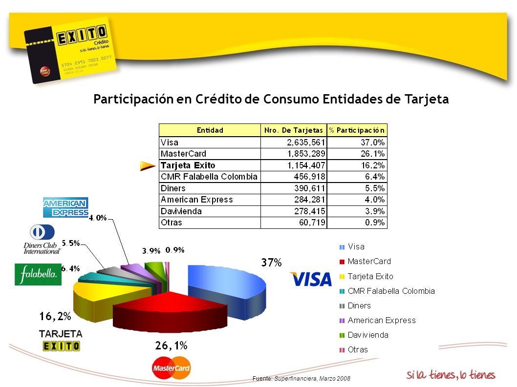 Participación en Crédito de Consumo Entidades de Tarjeta Fuente: Superfinanciera, Marzo 2008