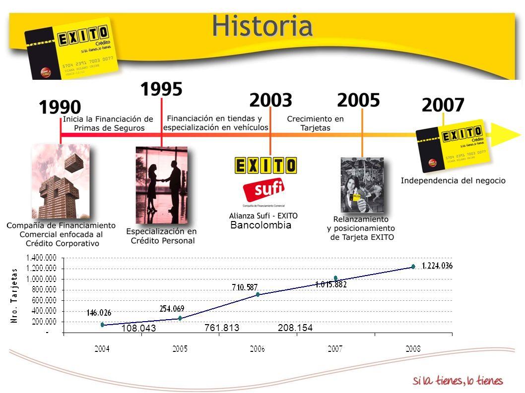 108.043 761.813 208.154 Bancolombia Historia