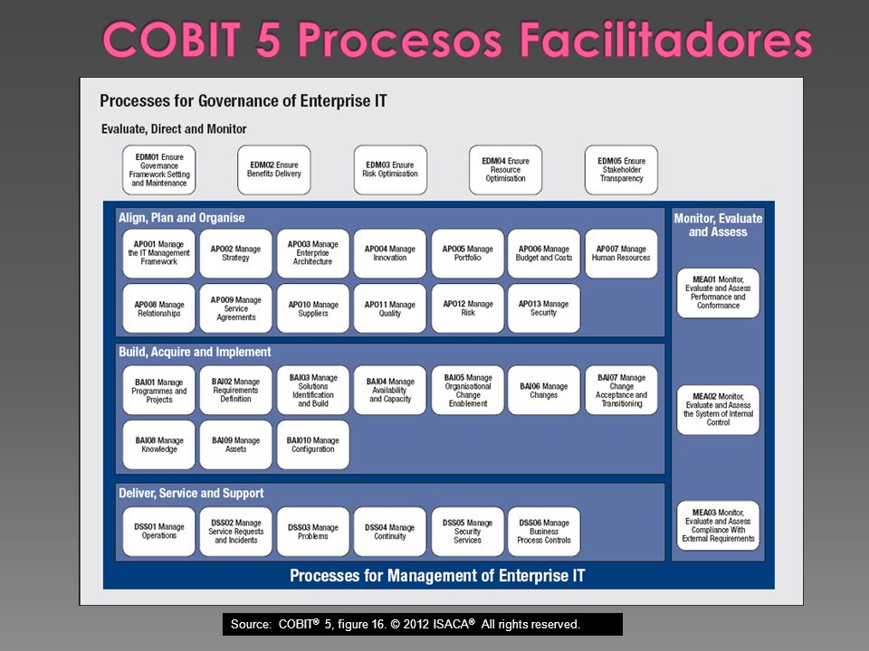 Source: COBIT ® 5, figure 16. © 2012 ISACA ® All rights reserved.