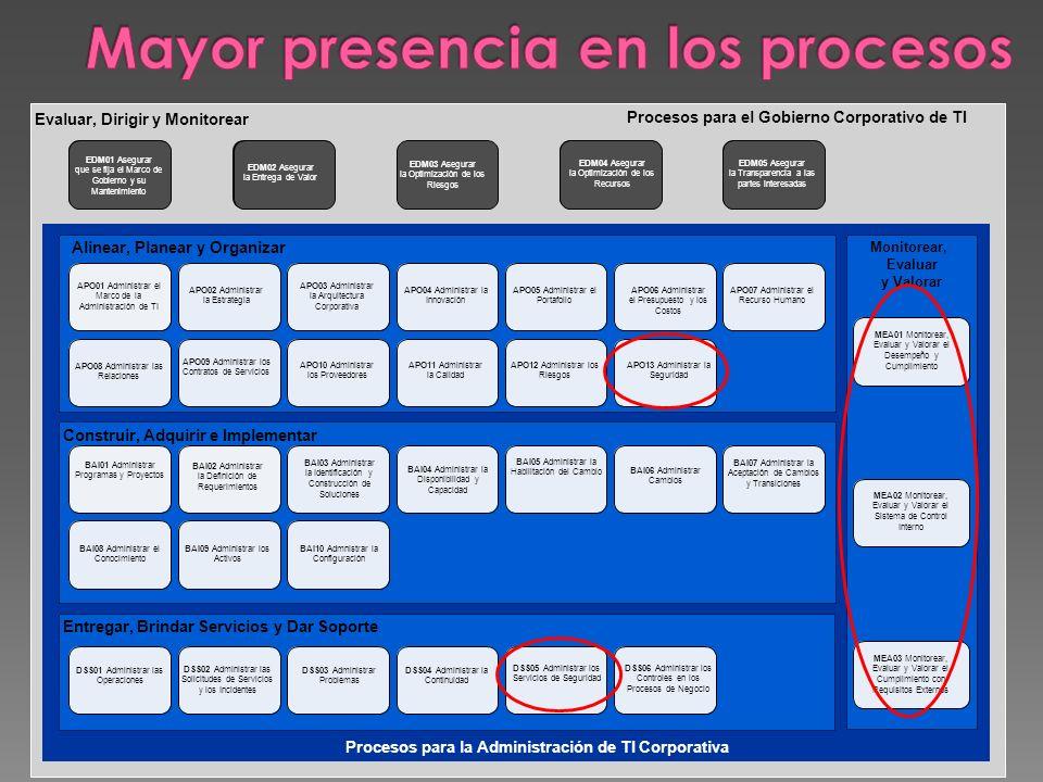 Evaluar, Dirigir y Monitorear Procesos para el Gobierno Corporativo de TI Procesos para la Administración de TI Corporativa Alinear, Planear y Organiz