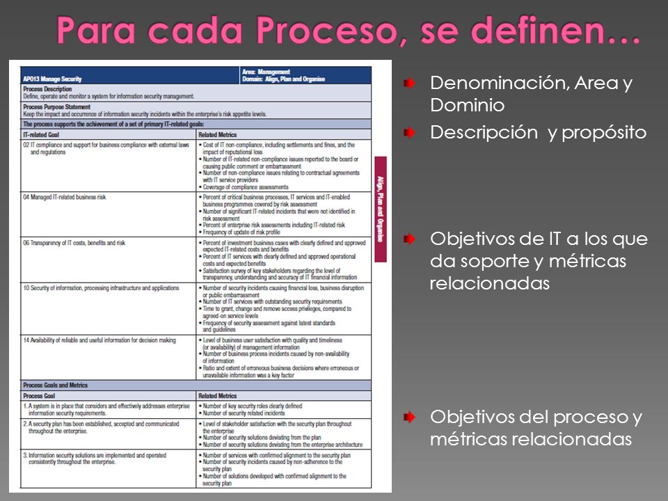 Denominación, Area y Dominio Descripción y propósito Objetivos de IT a los que da soporte y métricas relacionadas Objetivos del proceso y métricas rel
