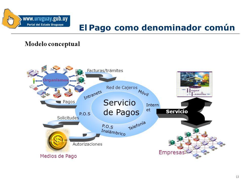 12 El desafío para los organismos públicos Reingeniería de sus procesos de atención para brindarlos por un nuevo canal Gestión de Mesa de Ayuda al usu