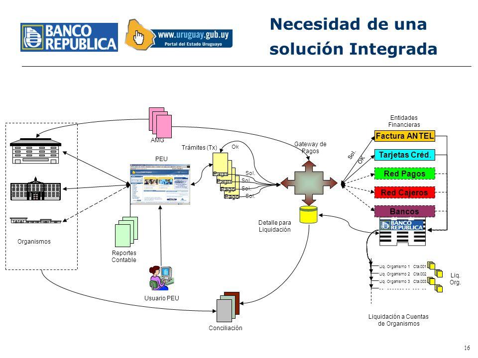 15 Contenido Las bases conceptuales de un Portal de Gobierno Foco en el Servicio al Ciudadano y Empresas Las Dificultades de Los Organismos El Rol de
