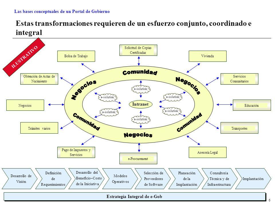6 Estas transformaciones requieren de un esfuerzo conjunto, coordinado e integral e-solution Solicitud de Copias Certificadas Pago de Impuestos y Servicios e-Procurement Asesoría Legal Bolsa de TrabajoVivienda Obtención de Actas de Nacimiento Negocios Trámites varios Servicios Comunitarios Transportes Educación Desarrollo de Visión Definición de Requerimientos Desarrollo del Beneficio–Costo de la Iniciativa Modelos Operativos Selección de Proveedores de Software Planeación de la Implantación Consultoría Técnica y de Infraestructura Implantación Estrategia Integral de e-Gob ILUSTRATIVO Intranet Las bases conceptuales de un Portal de Gobierno