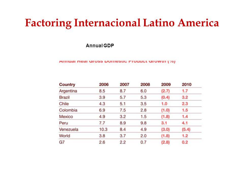 Factoring Internacional Latino America Annual GDP