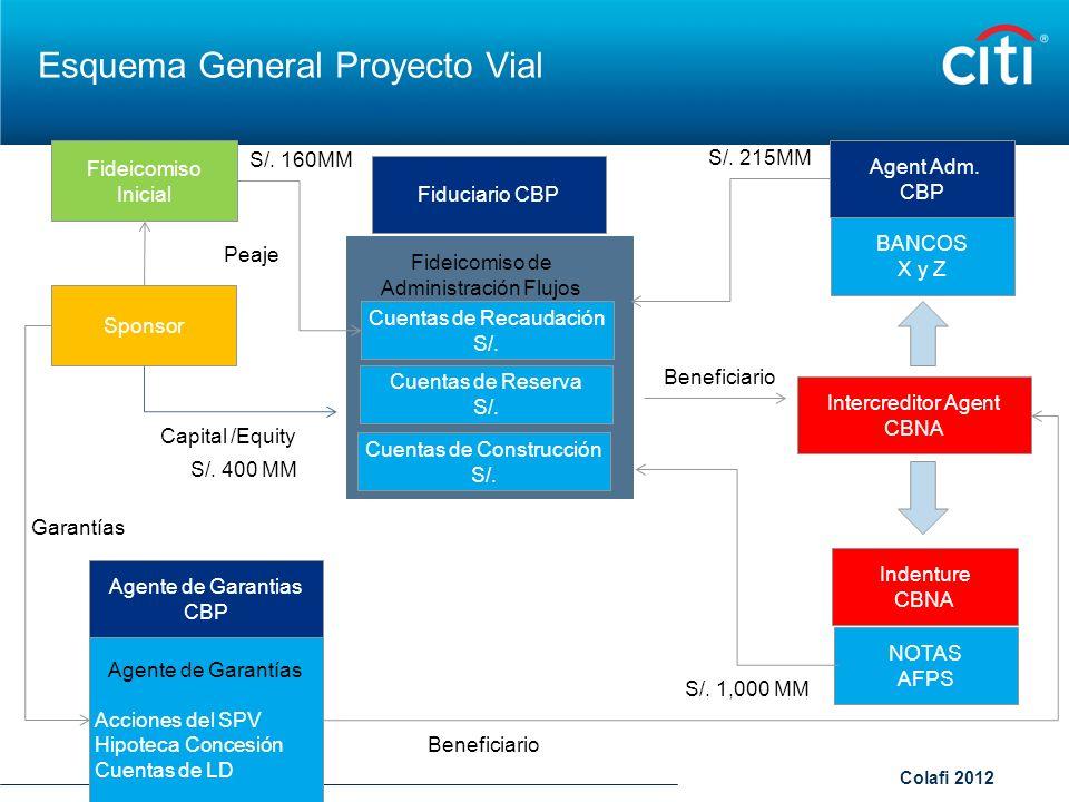 Colafi 2012 Esquema General Proyecto Vial Agent Adm. CBP Sponsor Capital /Equity Fideicomiso de Administración Flujos Cuentas de Recaudación S/. Cuent