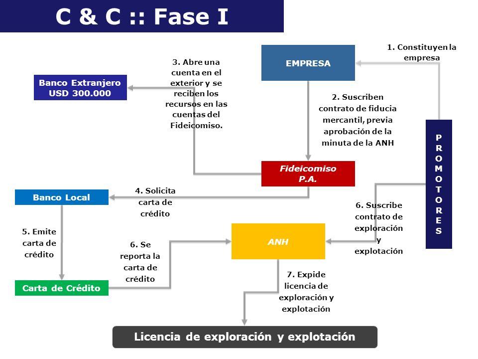 C & C :: Fase I Banco Extranjero USD 300.000 EMPRESA PROMOTORESPROMOTORES 1. Constituyen la empresa 2. Suscriben contrato de fiducia mercantil, previa