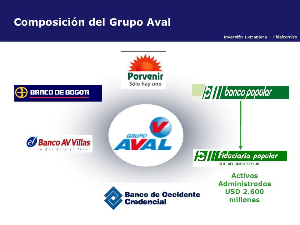 Inversión Extranjera :: Fideicomiso Composición del Grupo Aval Activos Administrados USD 2.600 millones