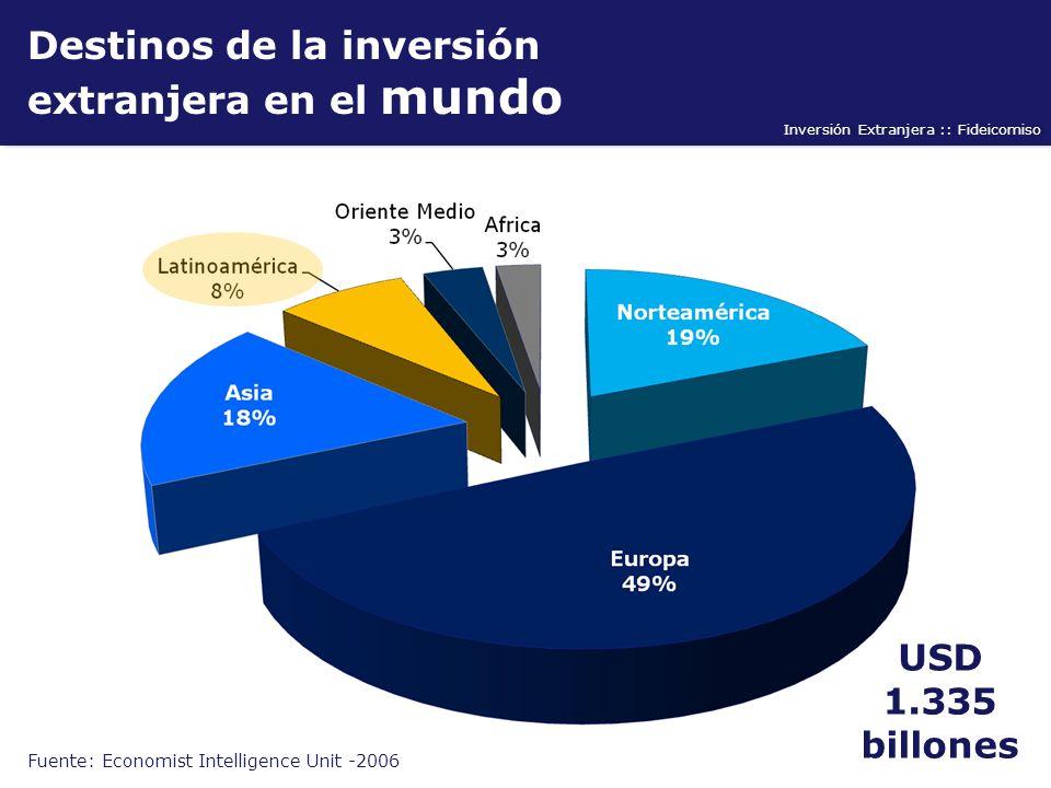 Inversión Extranjera :: Fideicomiso Destinos de la inversión extranjera en el mundo Fuente: Economist Intelligence Unit -2006 USD 1.335 billones
