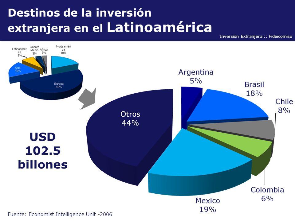 Inversión Extranjera :: Fideicomiso Destinos de la inversión extranjera en el Latinoamérica Fuente: Economist Intelligence Unit -2006 USD 102.5 billon