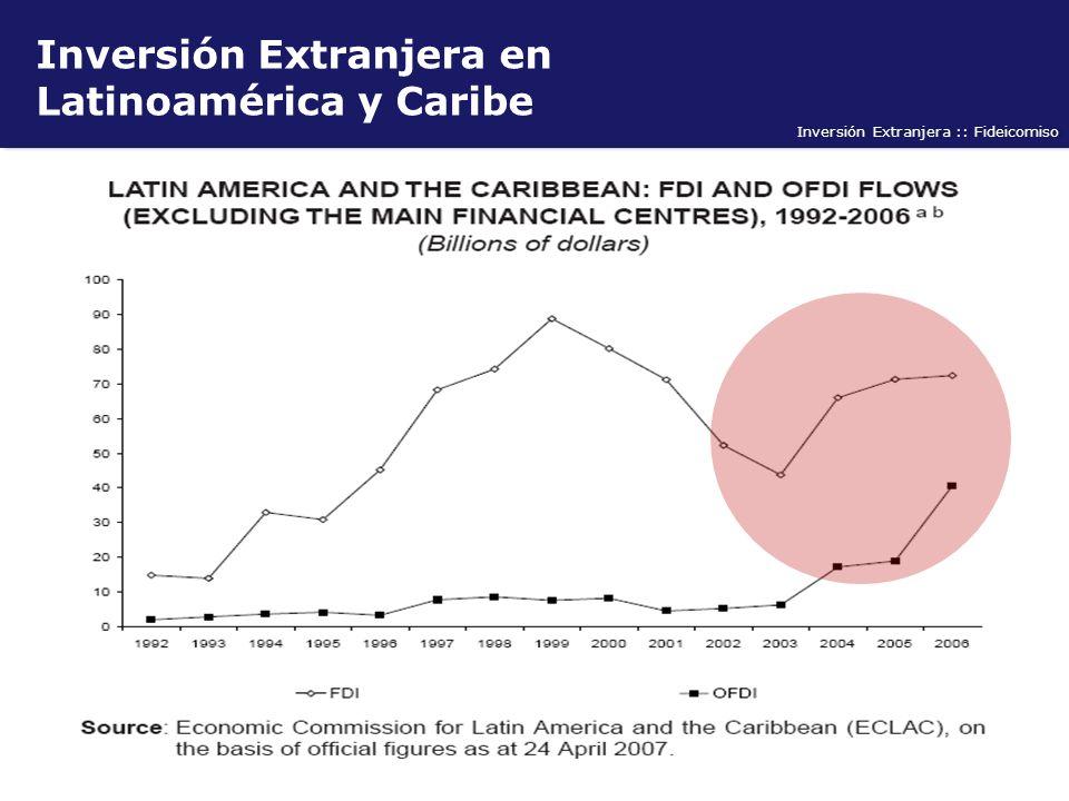 Inversión Extranjera :: Fideicomiso Inversión Extranjera en Latinoamérica y Caribe