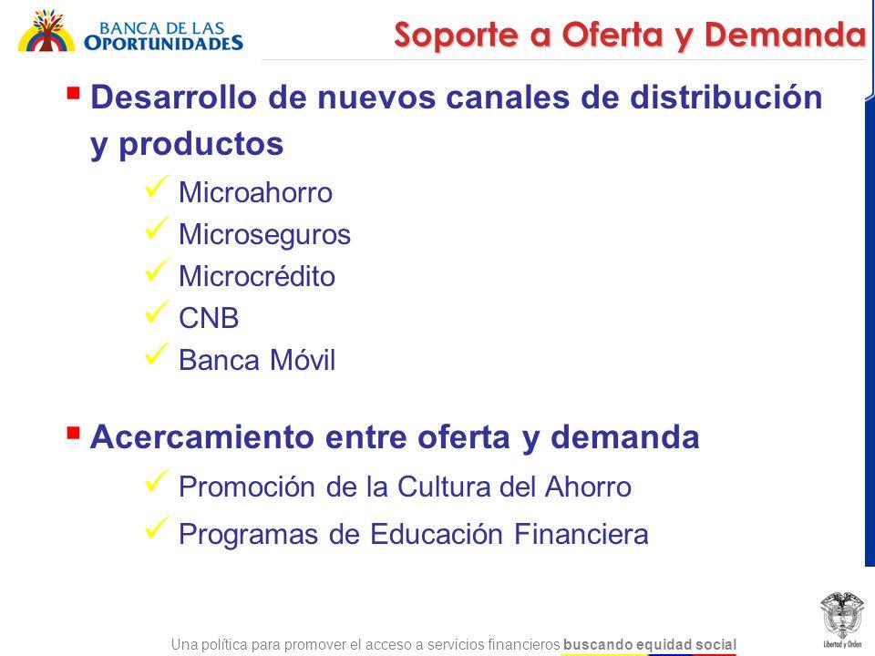 Una política para promover el acceso a servicios financieros buscando equidad social Desarrollo de nuevos canales de distribución y productos Microaho