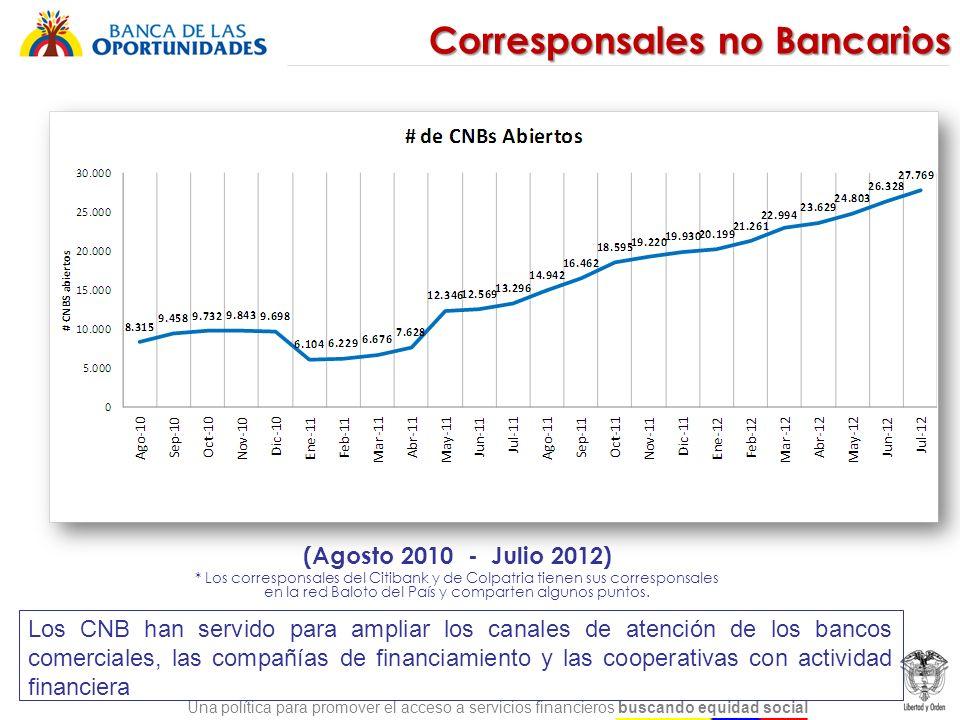 Una política para promover el acceso a servicios financieros buscando equidad social Corresponsales no Bancarios (Agosto 2010 - Julio 2012) * Los corr