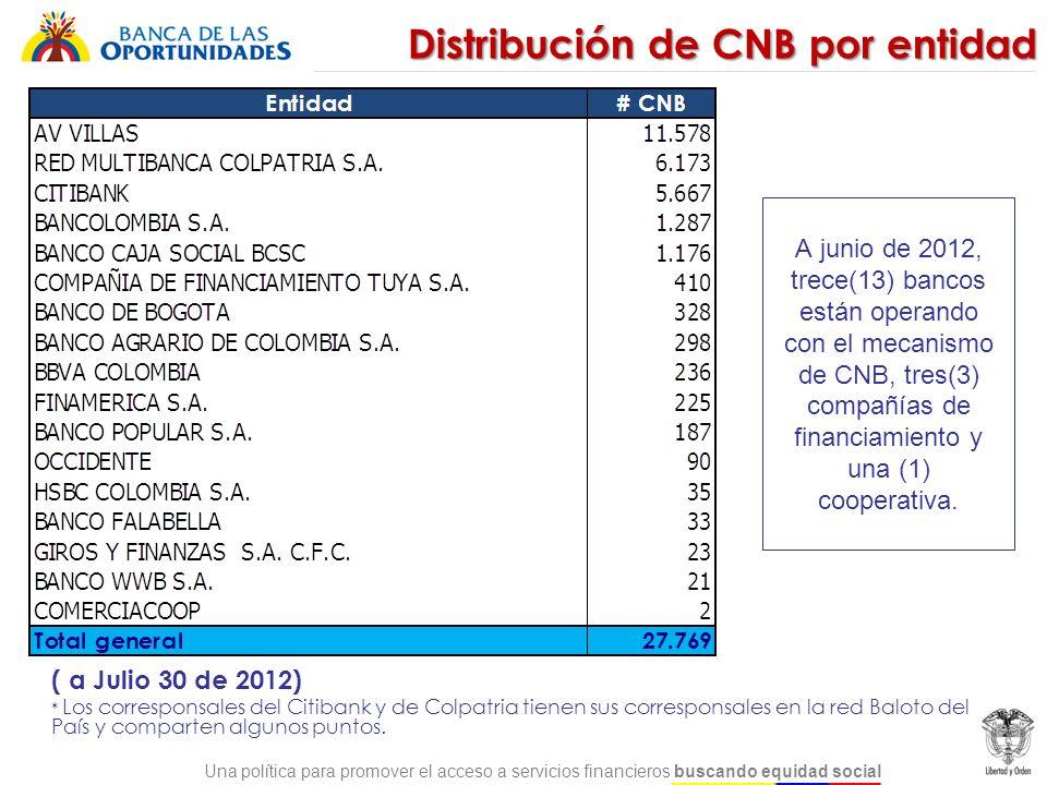 Una política para promover el acceso a servicios financieros buscando equidad social Distribución de CNB por entidad ( a Julio 30 de 2012) * Los corre