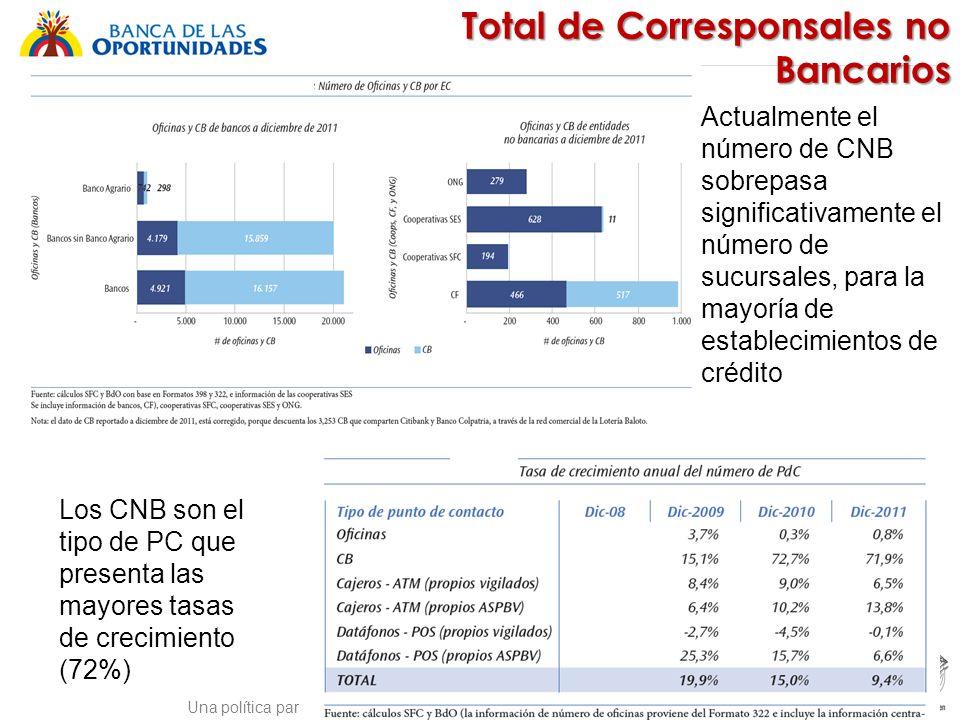 Una política para promover el acceso a servicios financieros buscando equidad social Total de Corresponsales no Bancarios Actualmente el número de CNB