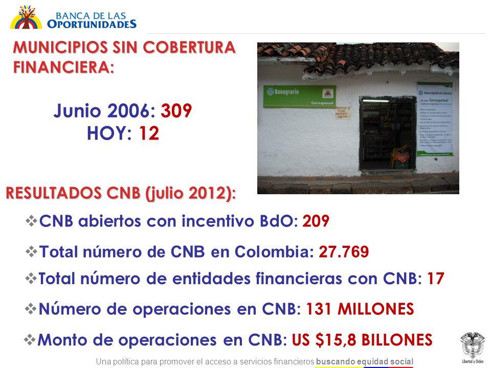 Una política para promover el acceso a servicios financieros buscando equidad social Total número de CNB en Colombia: 27.769 Monto de operaciones en C