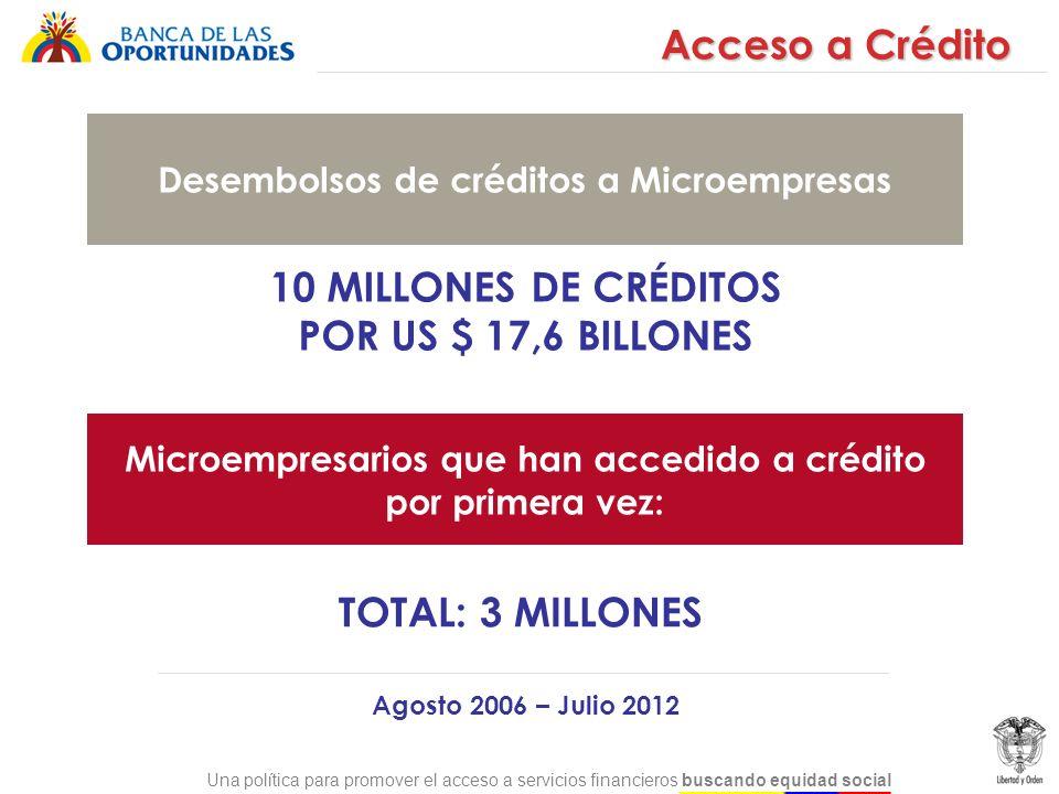 Una política para promover el acceso a servicios financieros buscando equidad social 10 MILLONES DE CRÉDITOS POR US $ 17,6 BILLONES Agosto 2006 – Juli