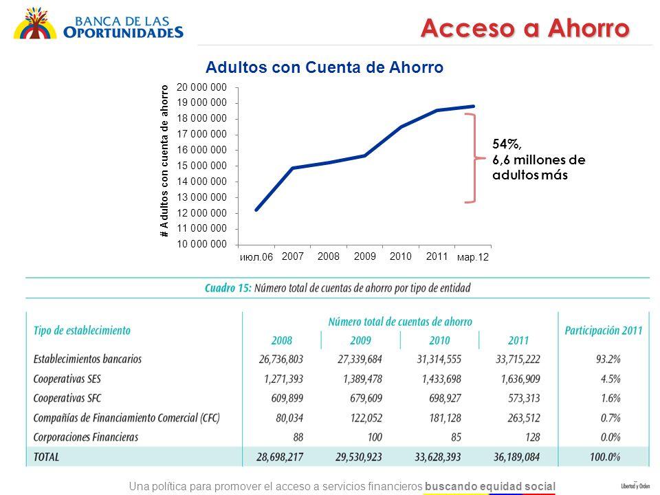 Una política para promover el acceso a servicios financieros buscando equidad social Acceso a Ahorro 54%, 6,6 millones de adultos más