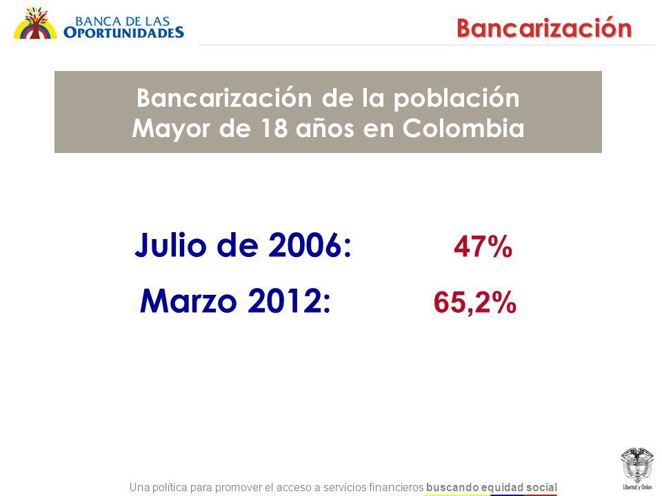 Una política para promover el acceso a servicios financieros buscando equidad social Julio de 2006: 47% Marzo 2012: 65,2% Bancarización Bancarización