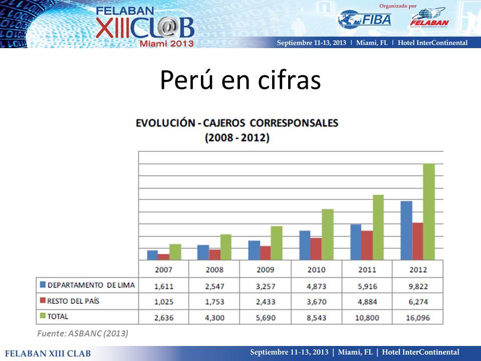 Fuente: ASBANC (2013) Perú en cifras