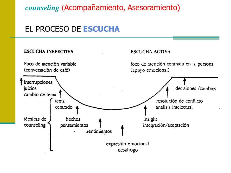 EL PROCESO DE ESCUCHA counseling ( Acompañamiento, Asesoramiento)