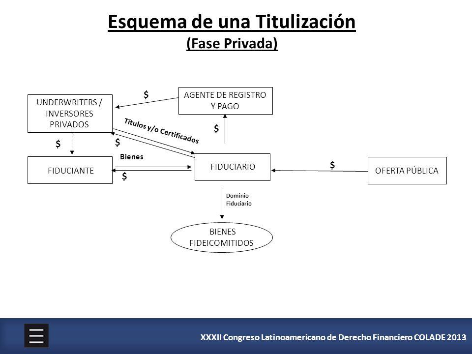 XXXII Congreso Latinoamericano de Derecho Financiero COLADE 2013 Esquema de una Titulización (Fase Privada) AGENTE DE REGISTRO Y PAGO FIDUCIANTE Biene