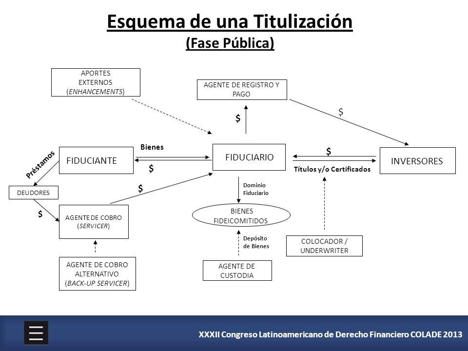 XXXII Congreso Latinoamericano de Derecho Financiero COLADE 2013 Esquema de una Titulización (Fase Pública) APORTES EXTERNOS (ENHANCEMENTS) AGENTE DE