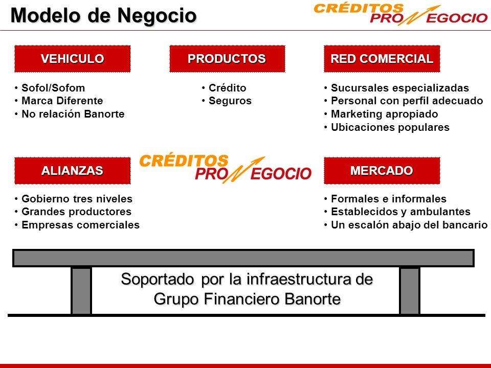 Diferencias vs.Banca Generación mediante cambaceo.