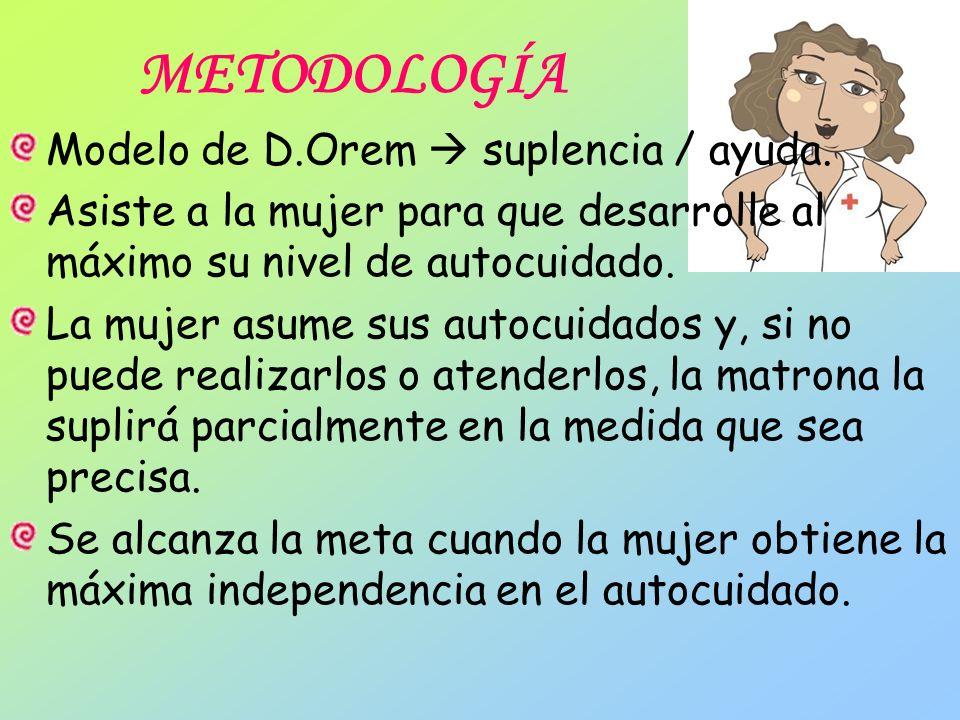 METODOLOGÍA Modelo de D.Orem suplencia / ayuda. Asiste a la mujer para que desarrolle al máximo su nivel de autocuidado. La mujer asume sus autocuidad