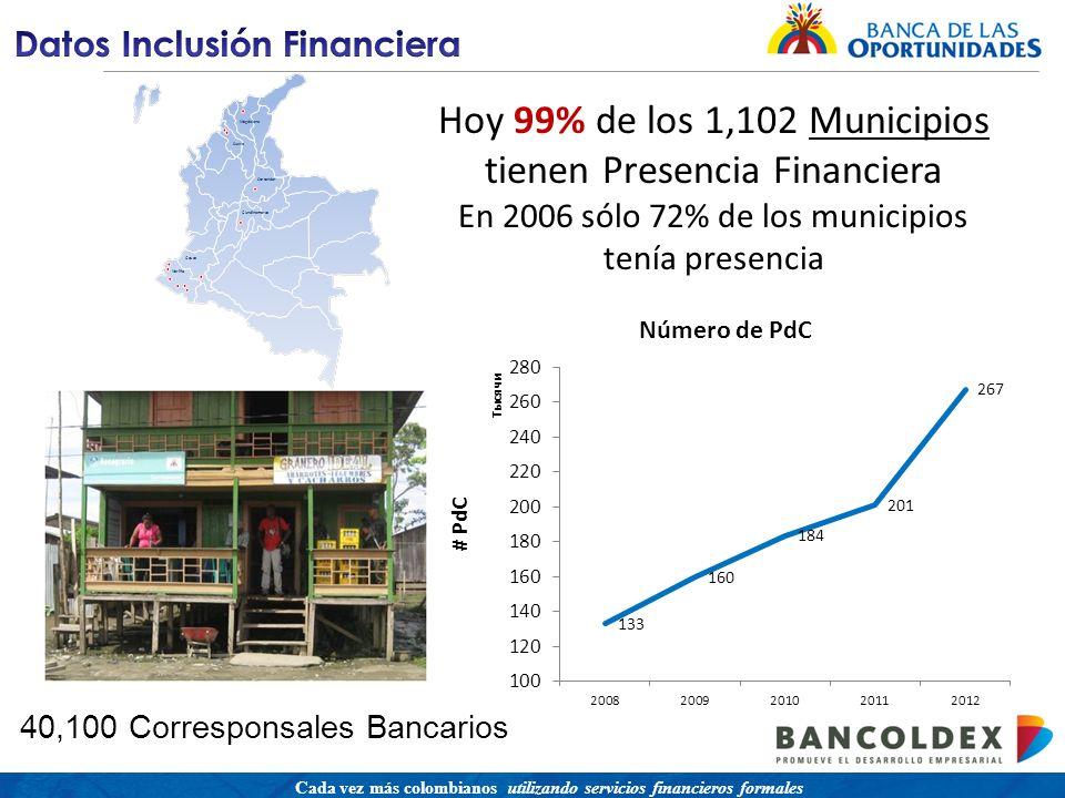 Una política para promover el acceso a servicios financieros buscando equidad social Cada vez más colombianos utilizando servicios financieros formales Hoy 99% de los 1,102 Municipios tienen Presencia Financiera En 2006 sólo 72% de los municipios tenía presencia 40,100 Corresponsales Bancarios