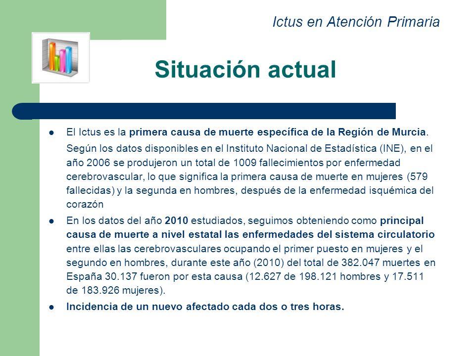 Situación actual El Ictus es la primera causa de muerte específica de la Región de Murcia. Según los datos disponibles en el Instituto Nacional de Est