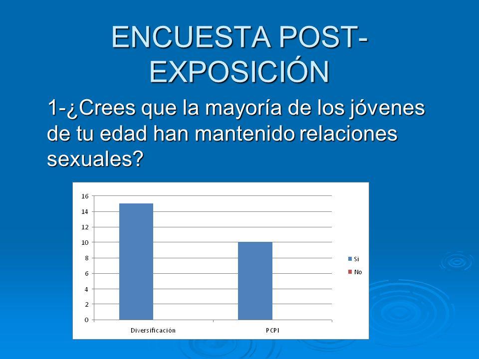 ENCUESTA POST- EXPOSICIÓN 1-¿Crees que la mayoría de los jóvenes de tu edad han mantenido relaciones sexuales?