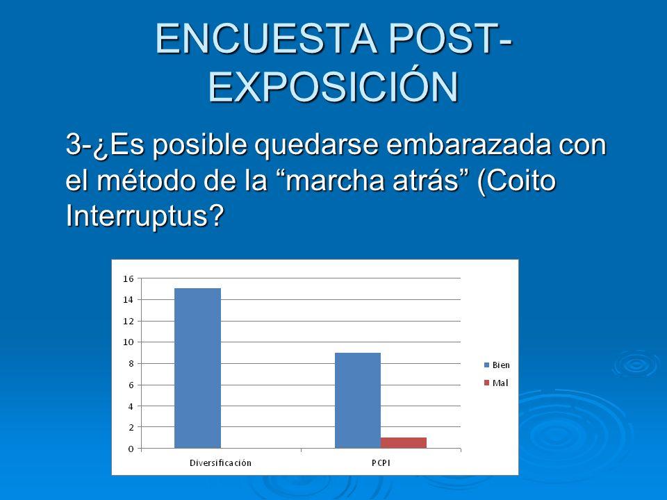 ENCUESTA POST- EXPOSICIÓN 3-¿Es posible quedarse embarazada con el método de la marcha atrás (Coito Interruptus?