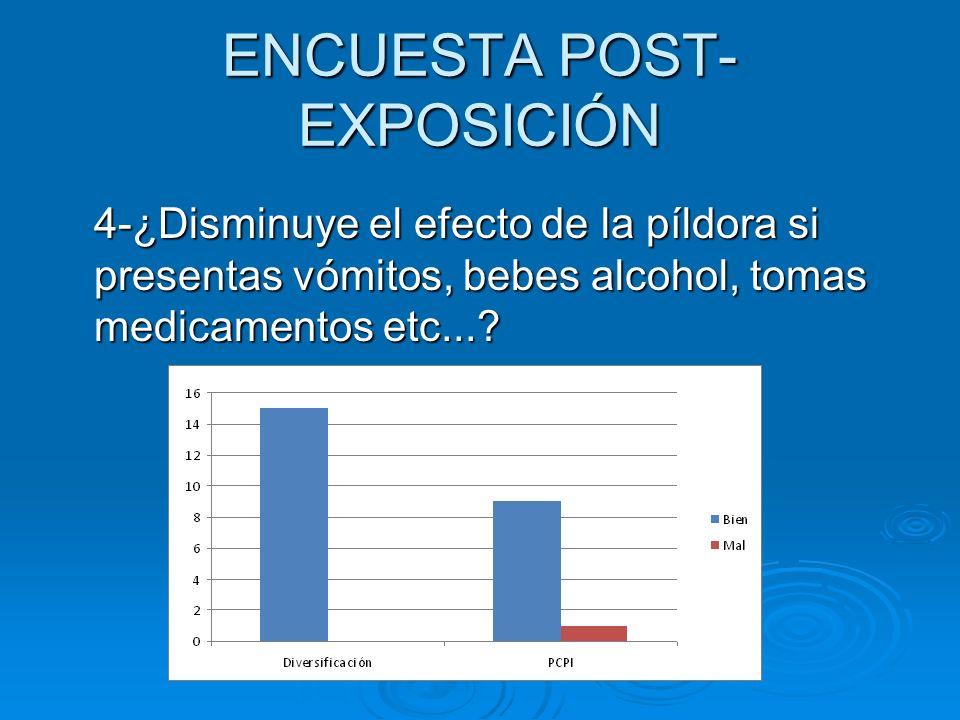 ENCUESTA POST- EXPOSICIÓN 4-¿Disminuye el efecto de la píldora si presentas vómitos, bebes alcohol, tomas medicamentos etc...?