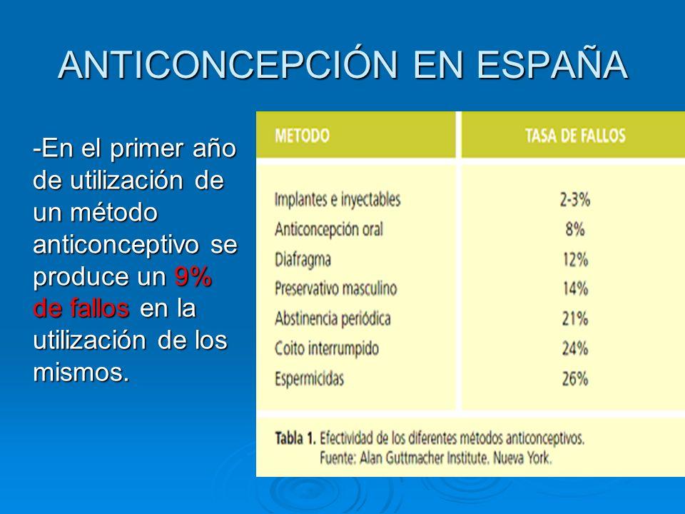 ANTICONCEPCIÓN EN ESPAÑA -En el primer año de utilización de un método anticonceptivo se produce un 9% de fallos en la utilización de los mismos.