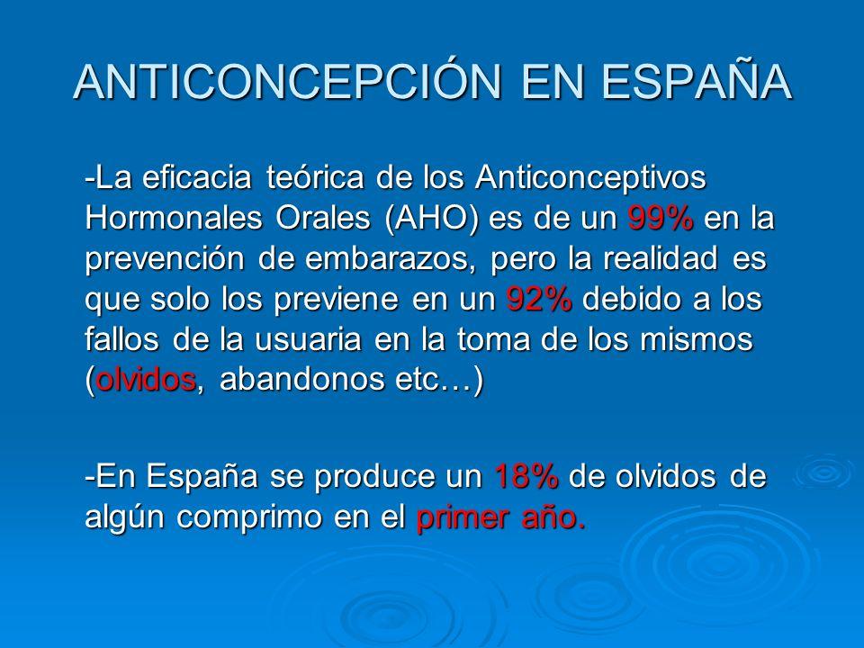 ANTICONCEPCIÓN EN ESPAÑA -La eficacia teórica de los Anticonceptivos Hormonales Orales (AHO) es de un 99% en la prevención de embarazos, pero la reali
