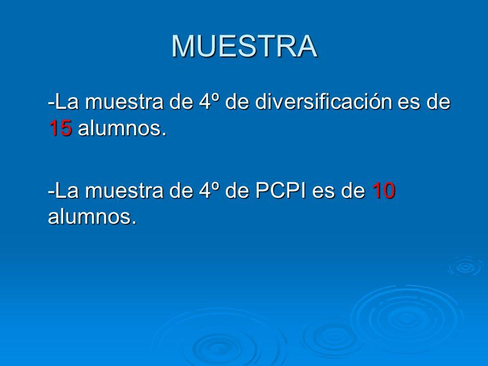 MUESTRA -La muestra de 4º de diversificación es de 15 alumnos. -La muestra de 4º de PCPI es de 10 alumnos.