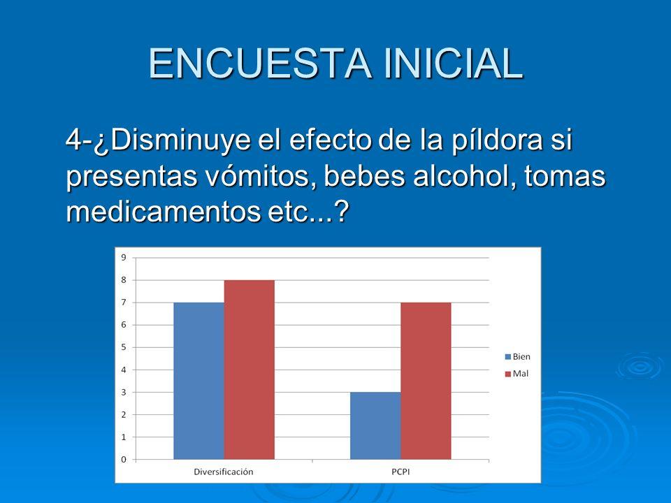 ENCUESTA INICIAL 4-¿Disminuye el efecto de la píldora si presentas vómitos, bebes alcohol, tomas medicamentos etc...?