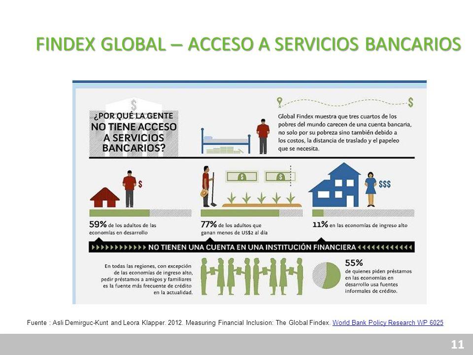 11 Financiamiento Responsable Protección al Consumidor Gobierno Corporativo Transparencia Canales Productos Fuente : Asli Demirguc-Kunt and Leora Klap