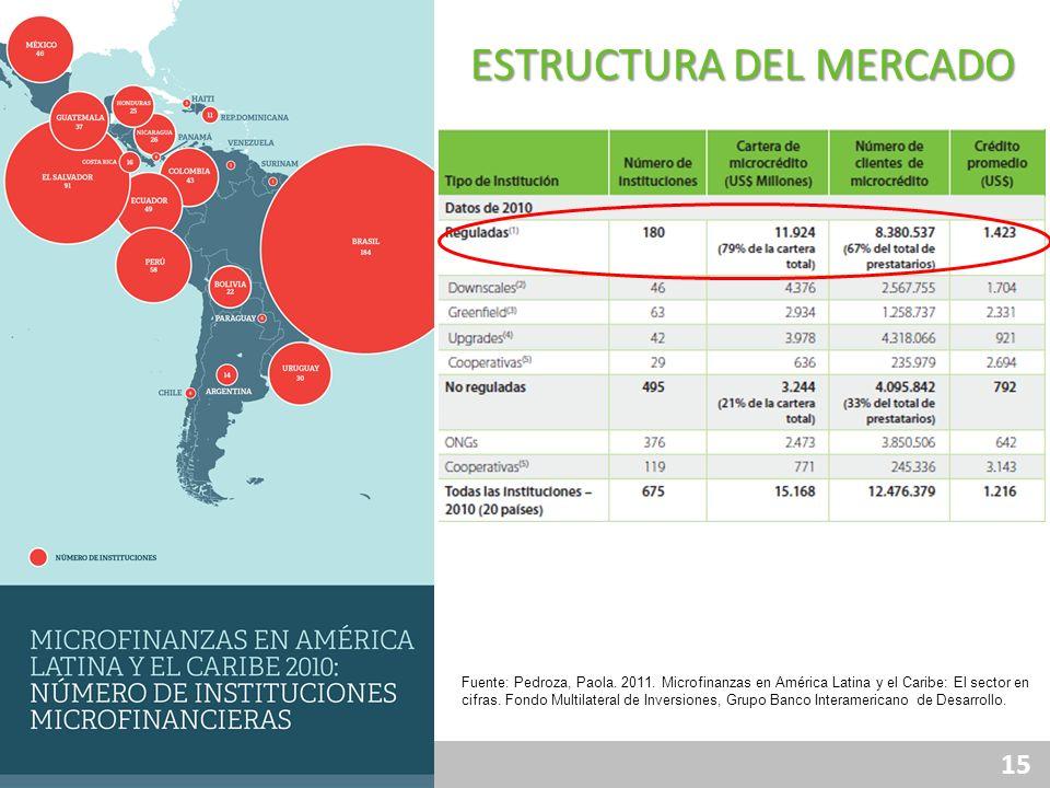 15 ESTRUCTURA DEL MERCADO Fuente: Pedroza, Paola. 2011. Microfinanzas en América Latina y el Caribe: El sector en cifras. Fondo Multilateral de Invers
