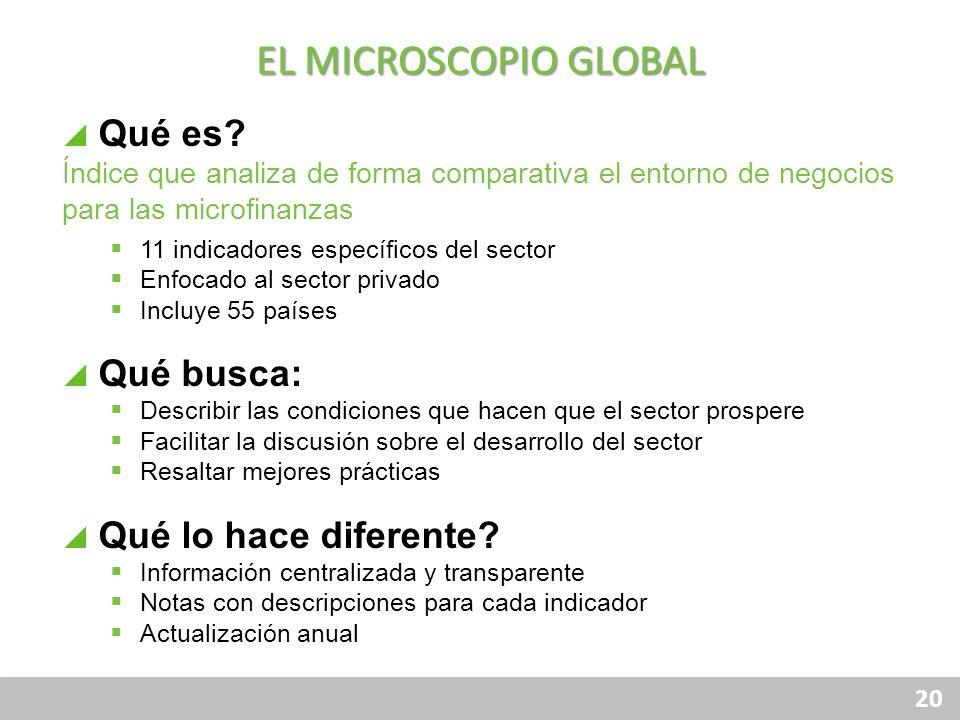 20 Qué es? Índice que analiza de forma comparativa el entorno de negocios para las microfinanzas 11 indicadores específicos del sector Enfocado al sec
