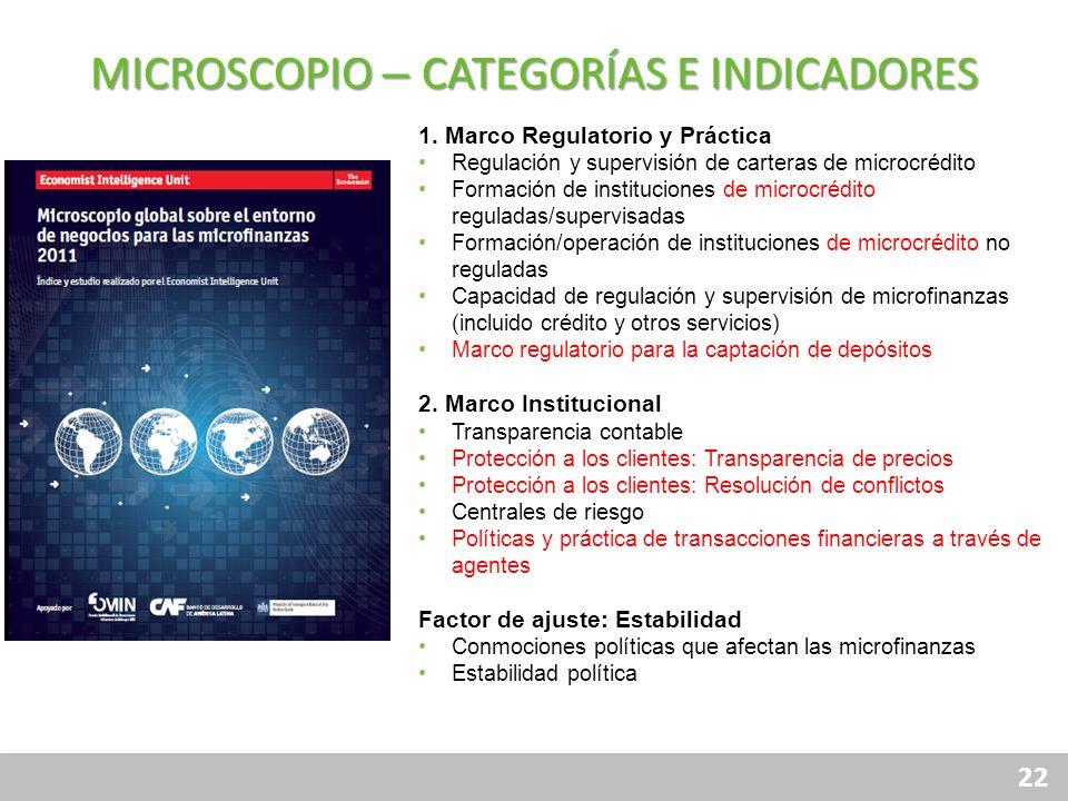 22 MICROSCOPIO – CATEGORÍAS E INDICADORES 1. Marco Regulatorio y Práctica Regulación y supervisión de carteras de microcrédito Formación de institucio