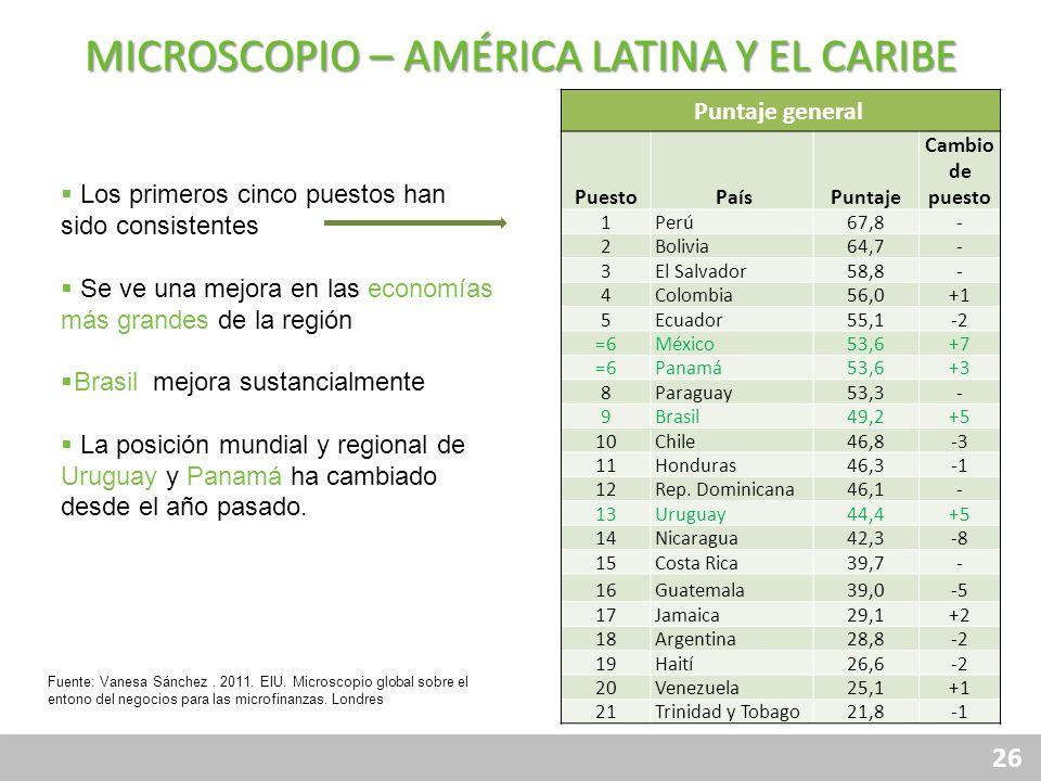 26 MICROSCOPIO – AMÉRICA LATINA Y EL CARIBE Los primeros cinco puestos han sido consistentes Se ve una mejora en las economías más grandes de la regió