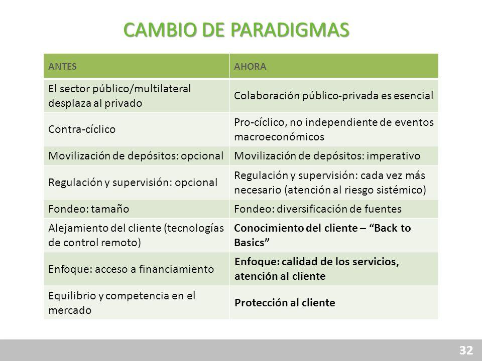 32 ANTESAHORA El sector público/multilateral desplaza al privado Colaboración público-privada es esencial Contra-cíclico Pro-cíclico, no independiente