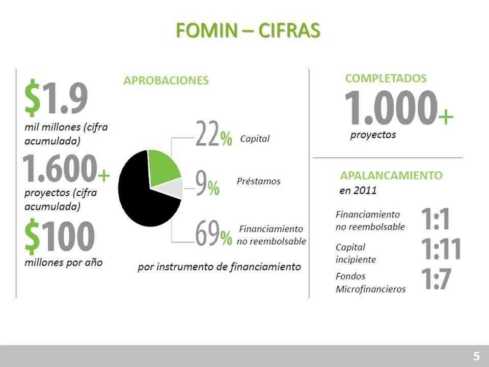 5 Financiamiento Responsable Protección al Consumidor Gobierno Corporativo Transparencia Canales Productos FOMIN – CIFRAS