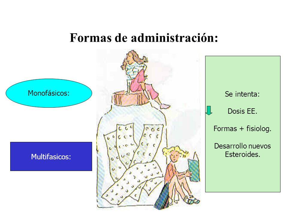 Formas de administración: Monofásicos: Multifasicos: Se intenta: Dosis EE. Formas + fisiolog. Desarrollo nuevos Esteroides.
