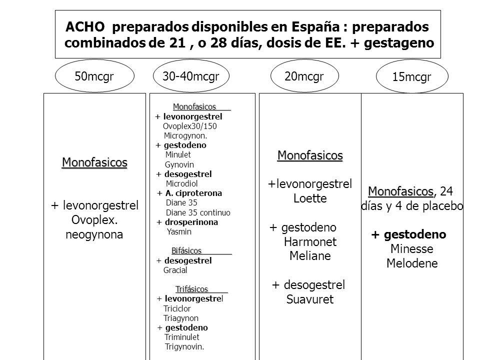 ACHO preparados disponibles en España : preparados combinados de 21, o 28 días, dosis de EE. + gestageno Monofasicos + levonorgestrel Ovoplex. neogyno