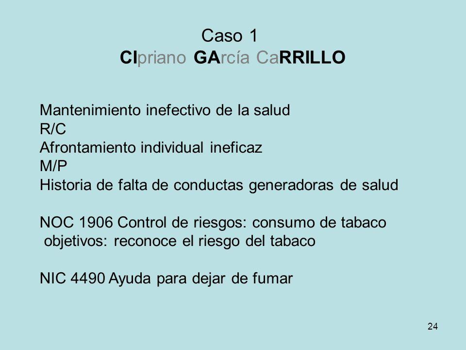 24 Mantenimiento inefectivo de la salud R/C Afrontamiento individual ineficaz M/P Historia de falta de conductas generadoras de salud NOC 1906 Control