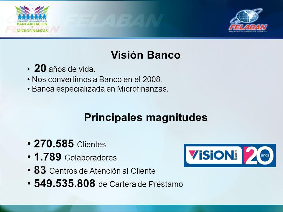 Visión Banco 20 años de vida. Nos convertimos a Banco en el 2008. Banca especializada en Microfinanzas. Principales magnitudes 270.585 Clientes 1.789